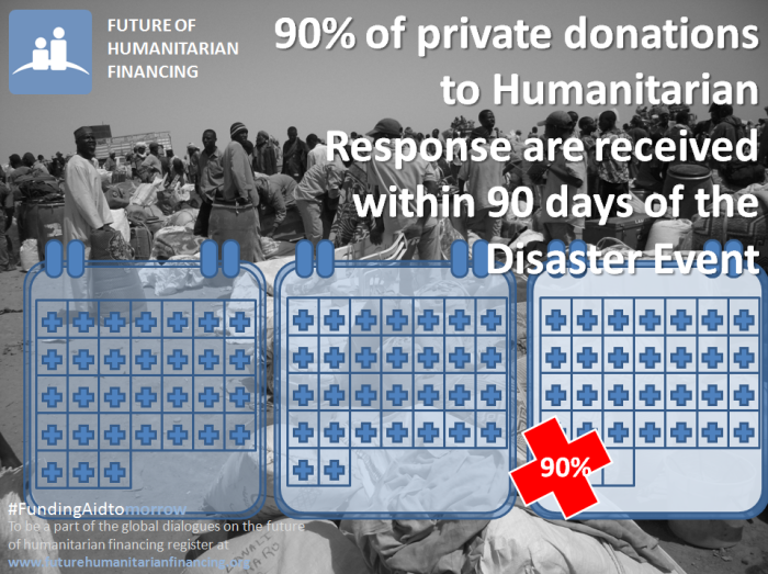 90% of private funding to humanitarian response is received within 90 days of an emergency event