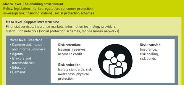 Risk Finance figure
